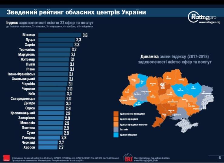 Специалисты поведали, вкаких городах Украинского государства живется лучше всего