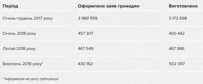 Очереди по заграничные паспорта хранятся / фото Украинская правда