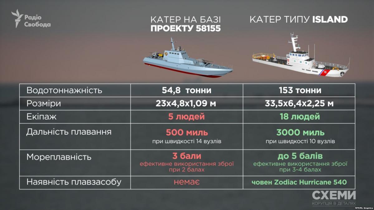 По техническим характеристикам украинские катера уступают американским / фото radiosvoboda.org
