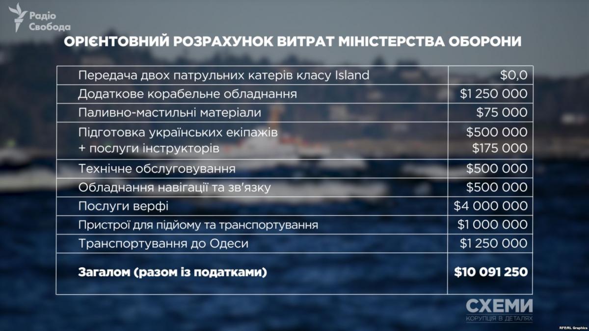 За два американские катера Украина заплатила бы $10 млн / фото radiosvoboda.org
