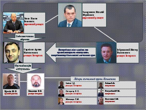 Организатор Титушек на Майдане