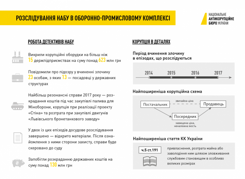 Инфографика nabu.gov.ua