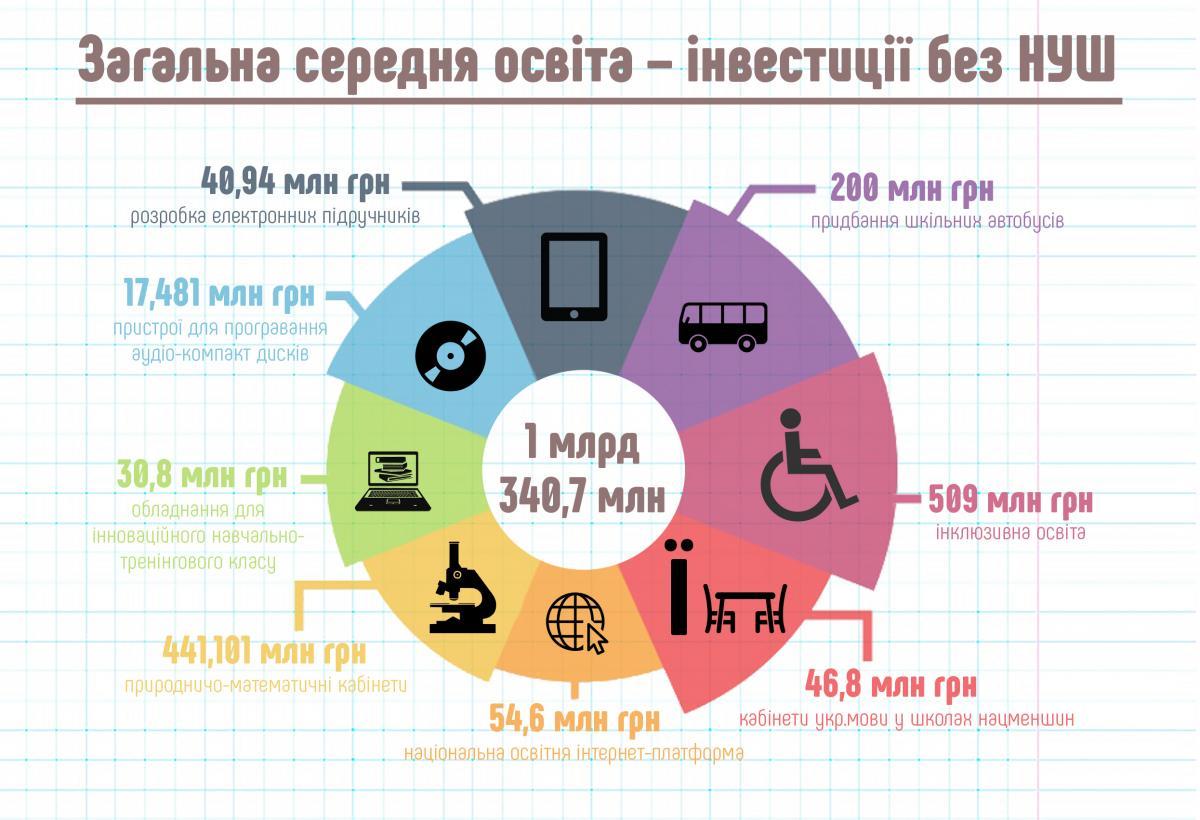 Дані Міністерства освіти і науки України
