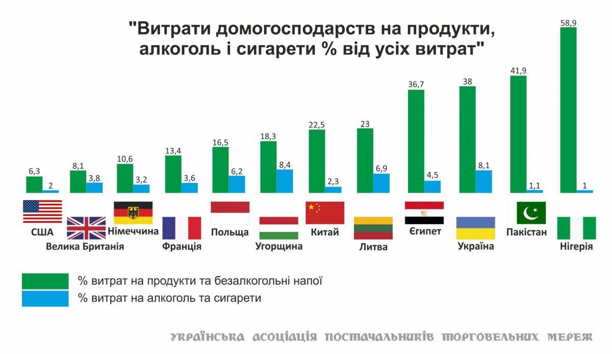 ТОП-10 країн, які найбільше витрачають на продукти / фото uspp.ua