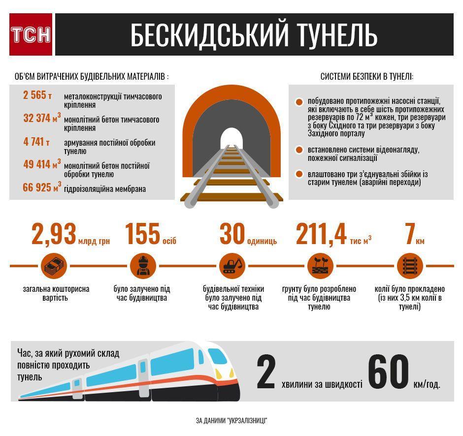 Довжина залізничних колій в тунелі становить 7 кілометрів / фото ТСН.иа