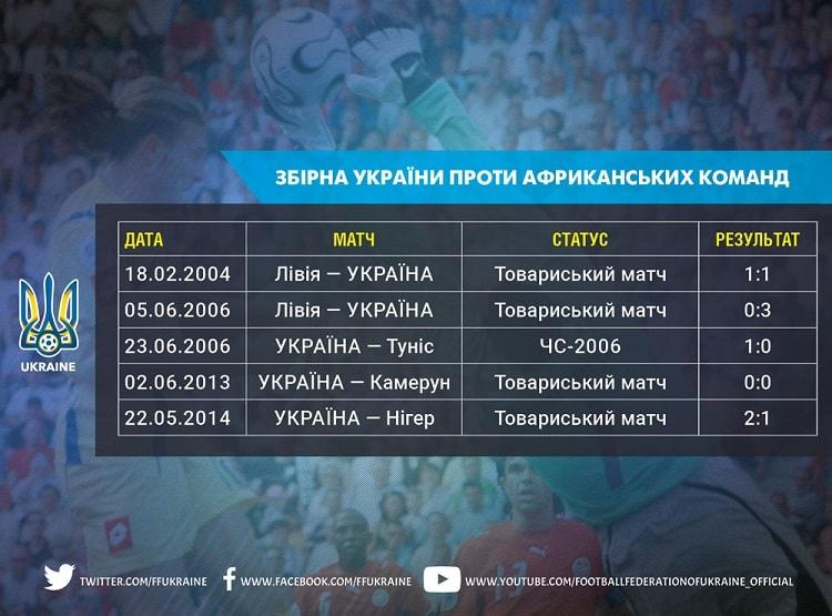Сборная Украины еще никогда не проигрывала командам из Африки / ffu.ua