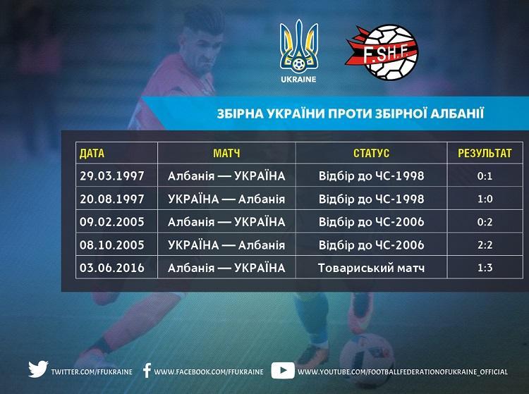 Украинцы еще ни разу не проигрывали сборной Албании / ffu.ua
