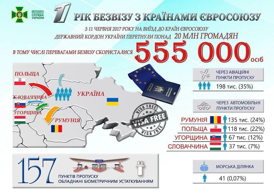 Своеобразным «окном в Европу» для Украины остается Польша / ГПСУ