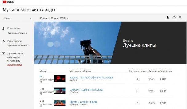"""Второе место занимает Светлана Лобода, третье -группа """"Время и Стекло"""" / фото youtube.com/charts/TopVideos/ua"""