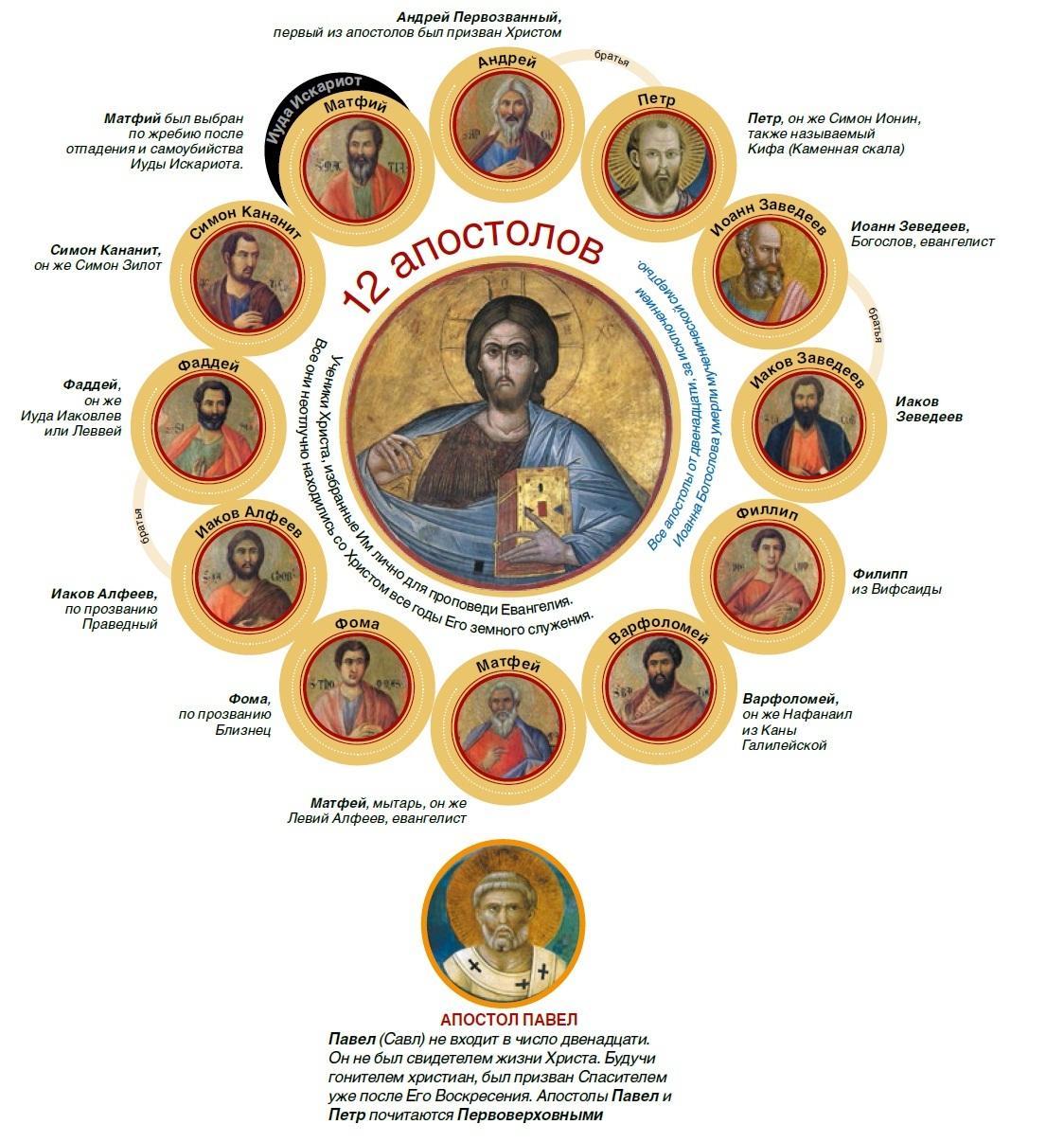 12 апостолов / foma.ru