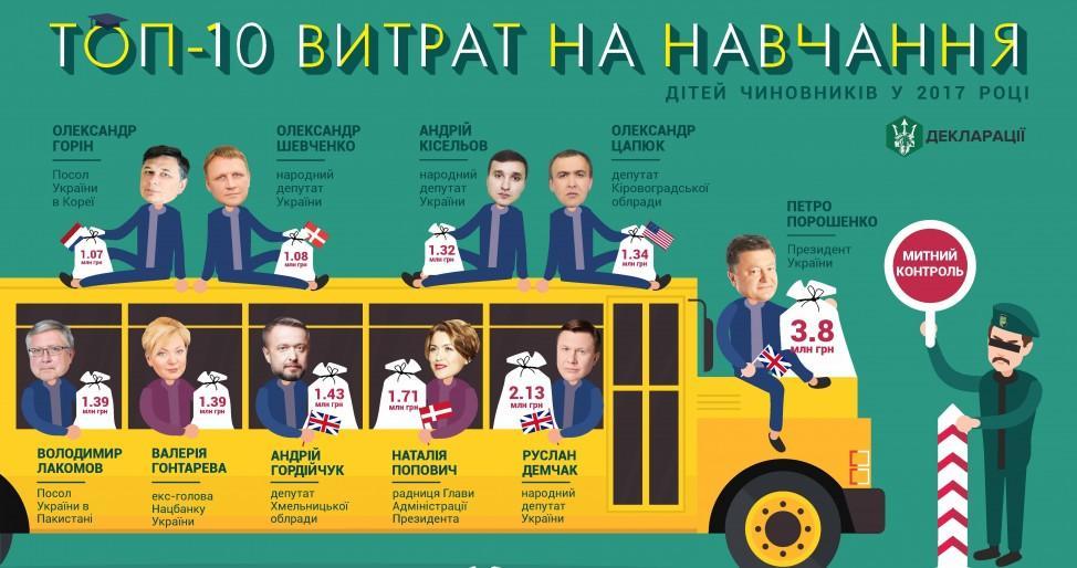 ТОП-10 расходов чиновников на обучение детей / фото bihus.info
