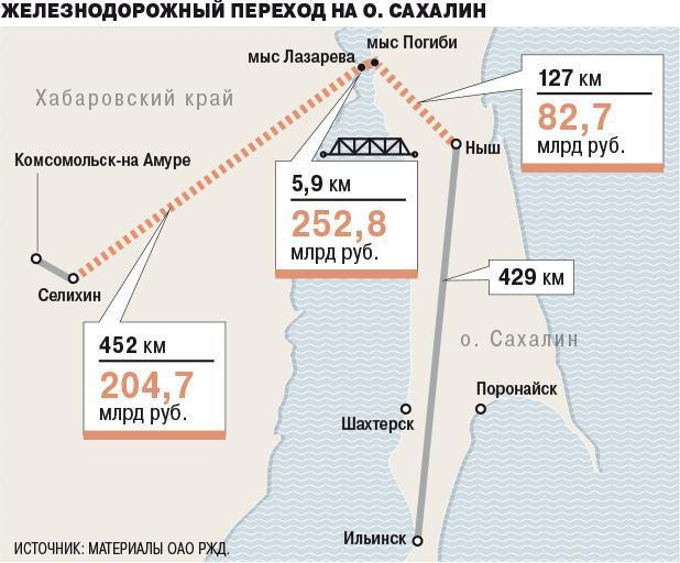 Питання про будівництво мостуміж Сахаліном і материком обговорюється десятиліттями