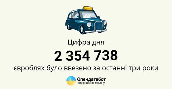 "За три года в Украину завезли почти 2,4 миллиона авто на ""євробляхах"" / фото opendatabot"