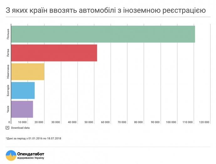 """Лидером по поставкам в Украину """"євроблях"""" прогнозируемо стала Польша / фото opendatabot"""