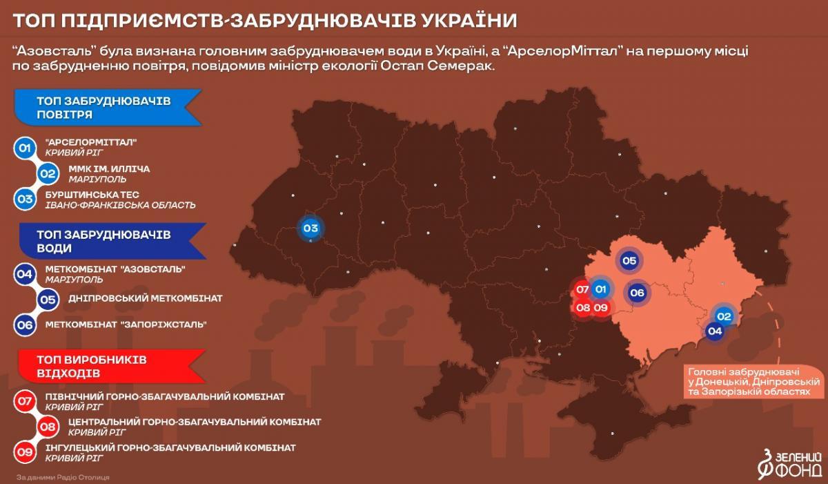 Головні забруднювачі України