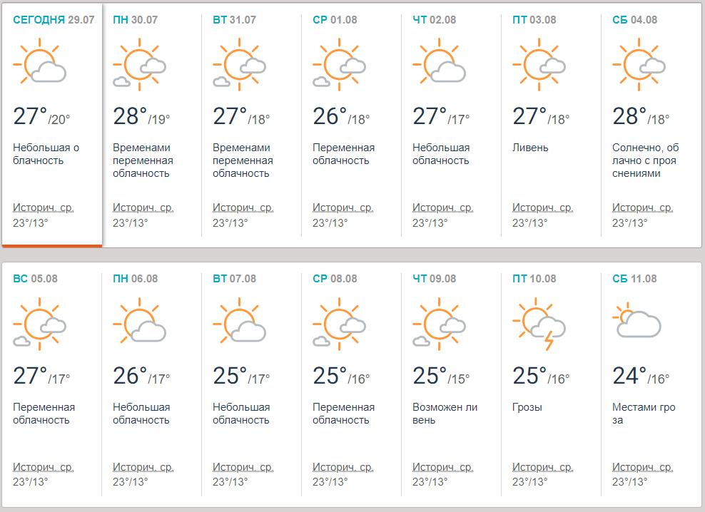 Прогноз синоптиків на серпень у Києві / фото Accuweather