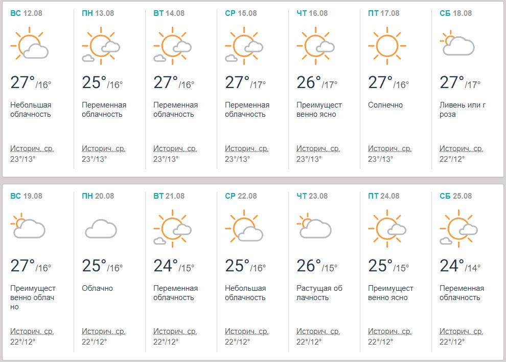 Прогноз погоди в Києві / фото Accuweather