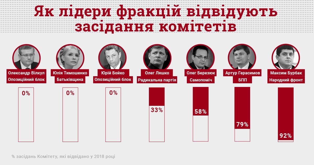 Інфографіка cvu.org.ua