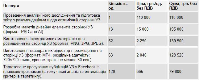 """За коженвідеоролик""""Укрзалізниця"""" заплатить понід 2 тисячі гривень / фото nashigroshi.org"""