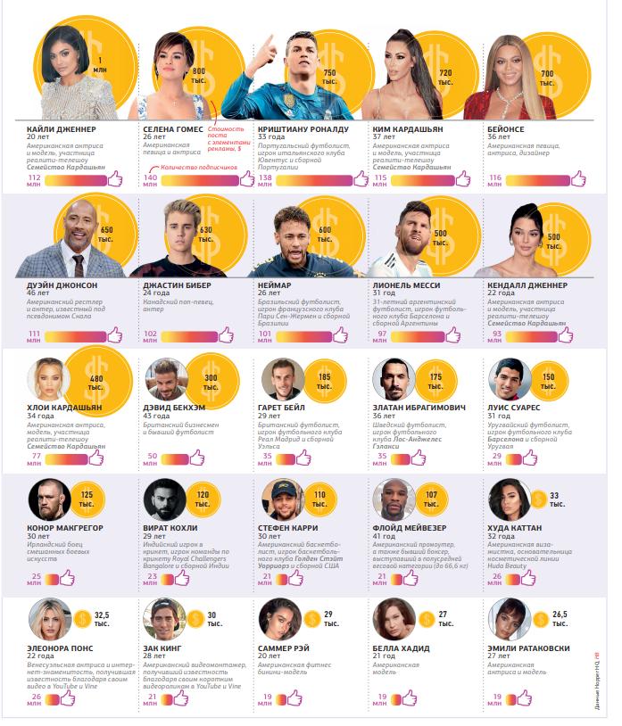 25 найбільш високооплачуваних зірок в Instagram / фото Новое время