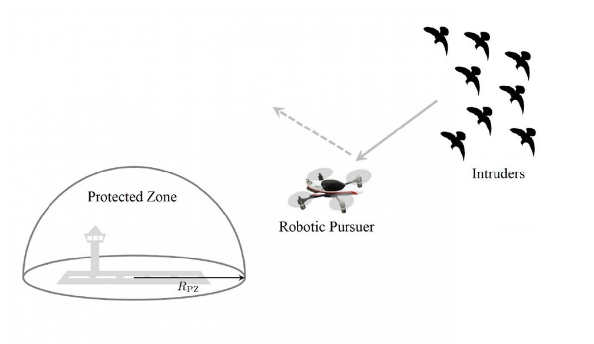 Літаки будуть захищені від птахів, а птахи- від літаків / Ілюстрація IEEE Robotics and Automation Society