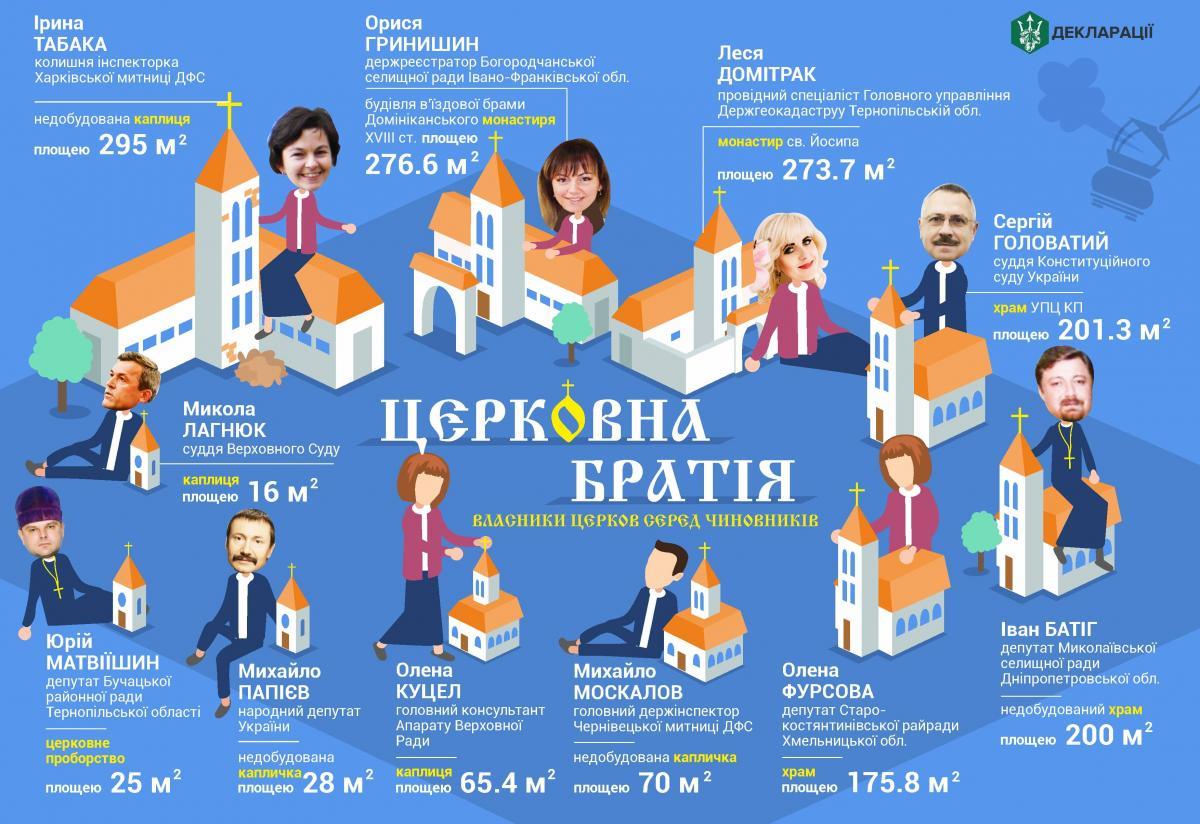 11 чиновников задекларировали собственные часовни и церкви / bihus.info