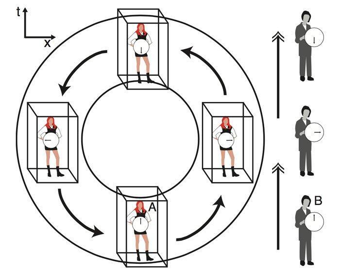 Ученые создали первую вмире математическую модель машины времени