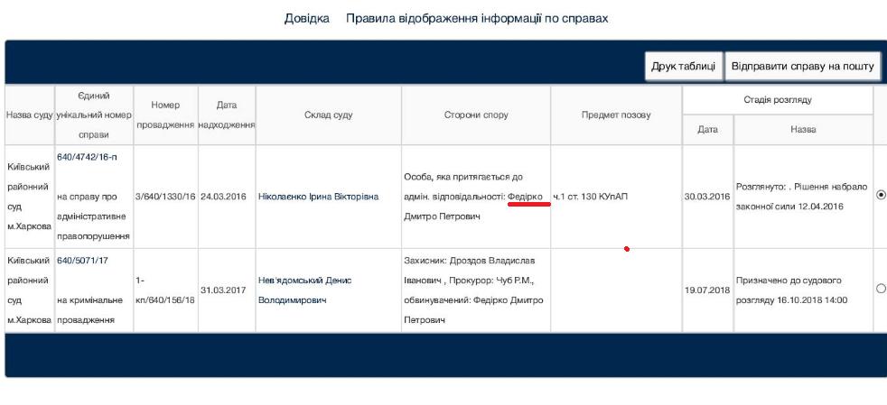 Сын нарколога является обвиняемым по уголовному делу / facebook Татьяна Доцяк