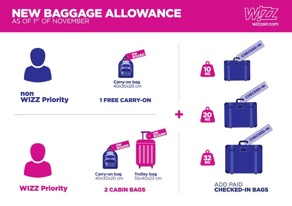 Правила перевезення багажу літаками Wizz Air з 1 листопада 2018 року / Скріншот