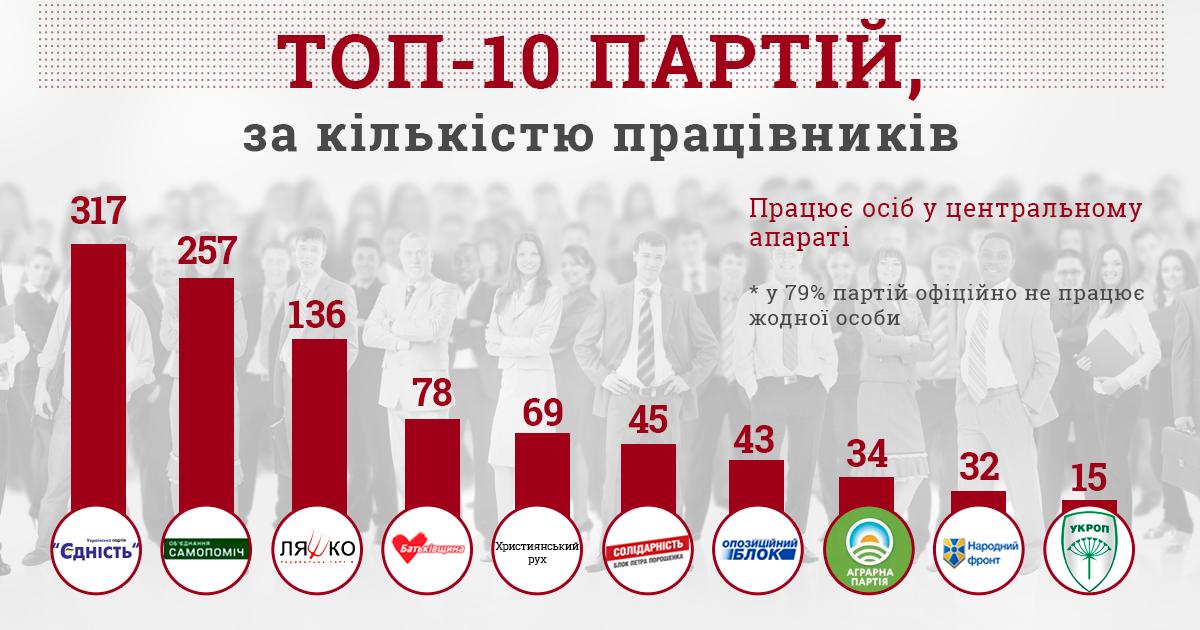 В Украине есть партии, в которых официально нет ни одного работника / инфографика КИУ
