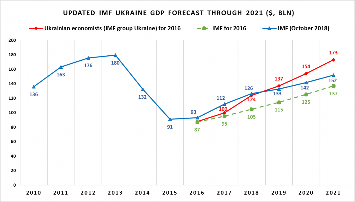 Source: IMF World Economic Outlook (2016 October, 2018 October), IMF group Ukraine forecasts