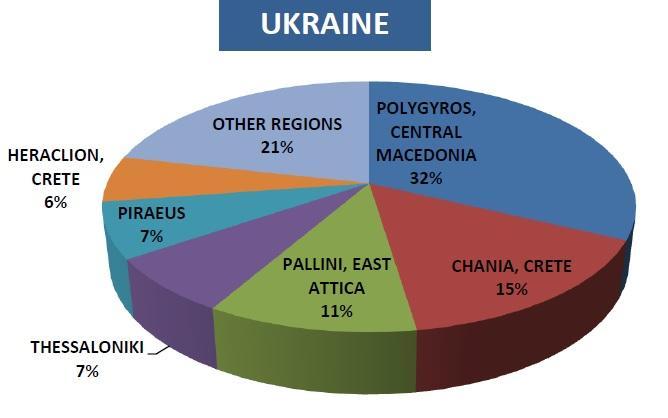 Территориальные предпочтения украинских инвесторов в Греции / Статистика Enterprise Greece