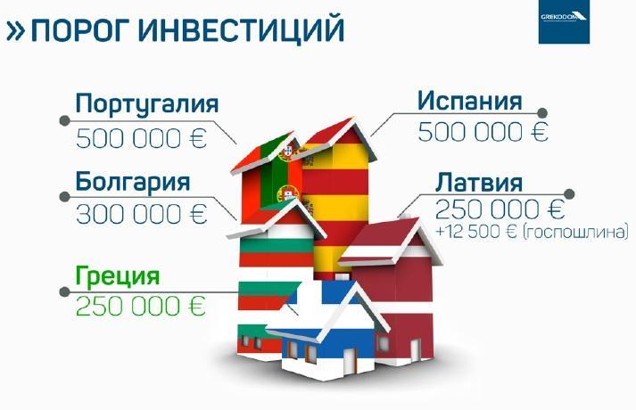 Порог инвестиций в недвижимость по программе Golden Visa в разных странах / Статистика Grekodom