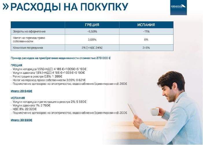 "Сравнение программ ""Золотая виза"" в Греции и Испании / Статистика Grekodom"