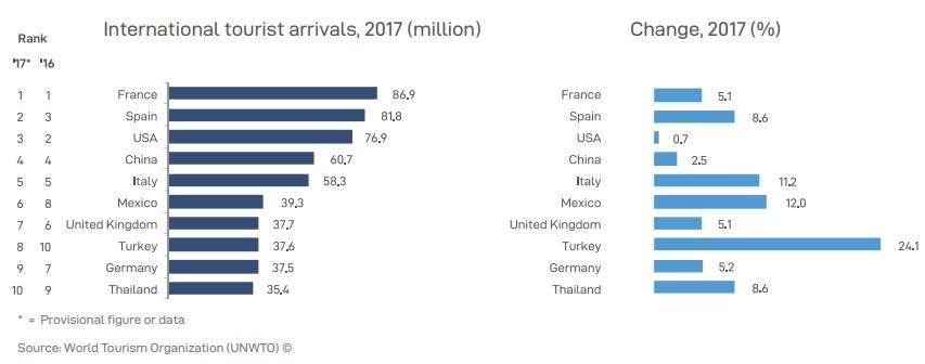 Топ-10 найбільш відвідуваних країн світу / Скріншот UNWTO