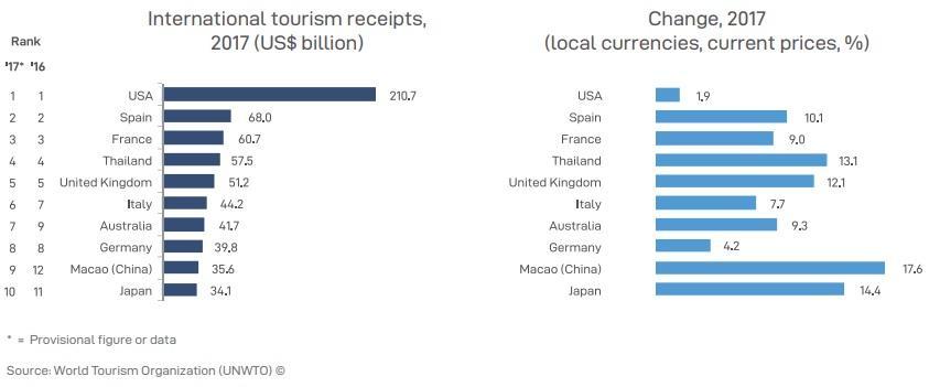 Топ-10 країн, що заробляють на туризмі / Скріншот UNWTO