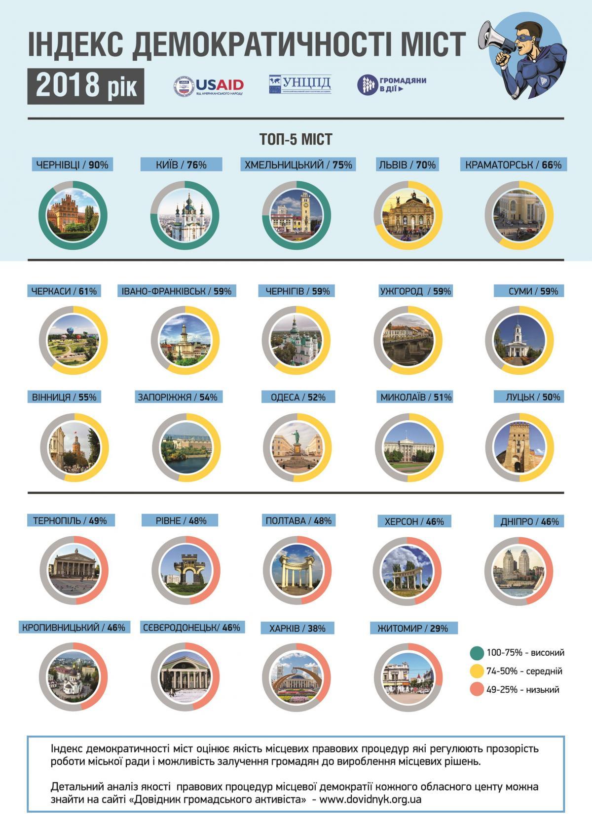 Индекс демократичности городов / фото dovidnyk.org.ua