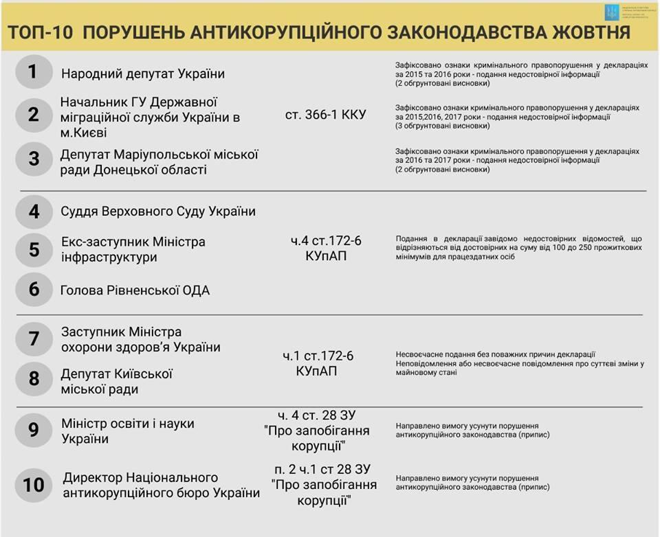 В НАЗК составили список нарушителей антикоррупционного законодательства в октябре / фото НАЗ