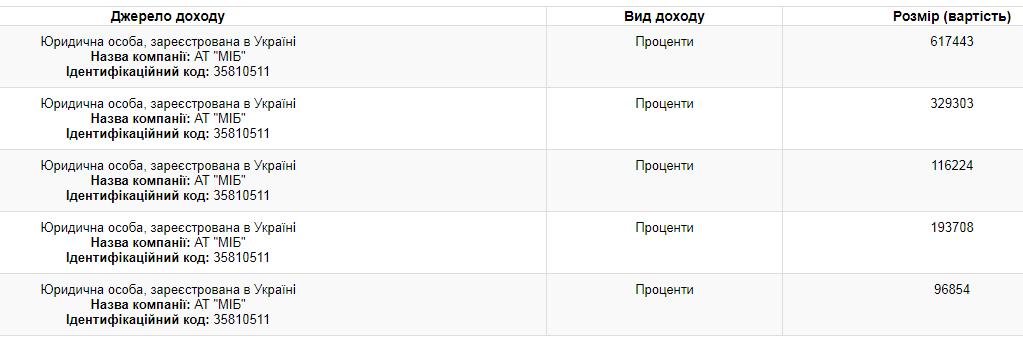 Порошенко задекларував ще більше мільйона гривень доходів / скріншот public.nazk.gov.ua