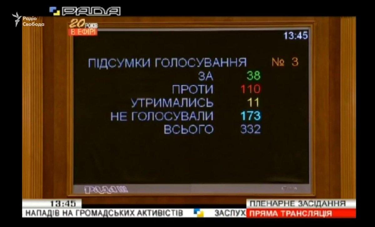 """38 депутатів проголосували """"за"""" відставку Луценка / фото twitter.com/radiosvoboda"""