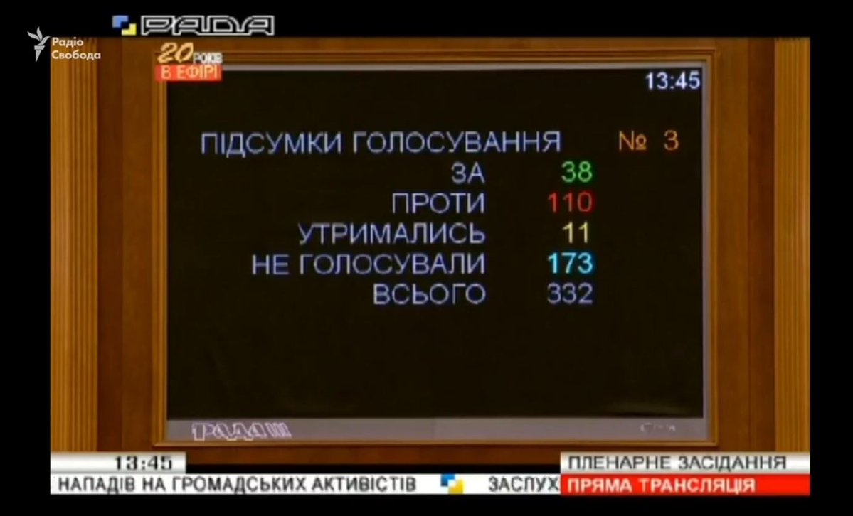 Лишь 38 депутатов во время рейтингового голосования поддержали отставку Луценко / фото фото twitter.com/radiosvoboda