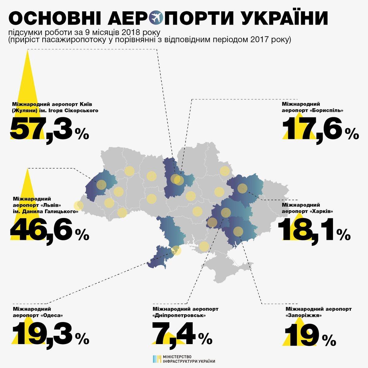 Пассажиропоток через украинские аэропорты / фотоtwitter.com/minfrastucture