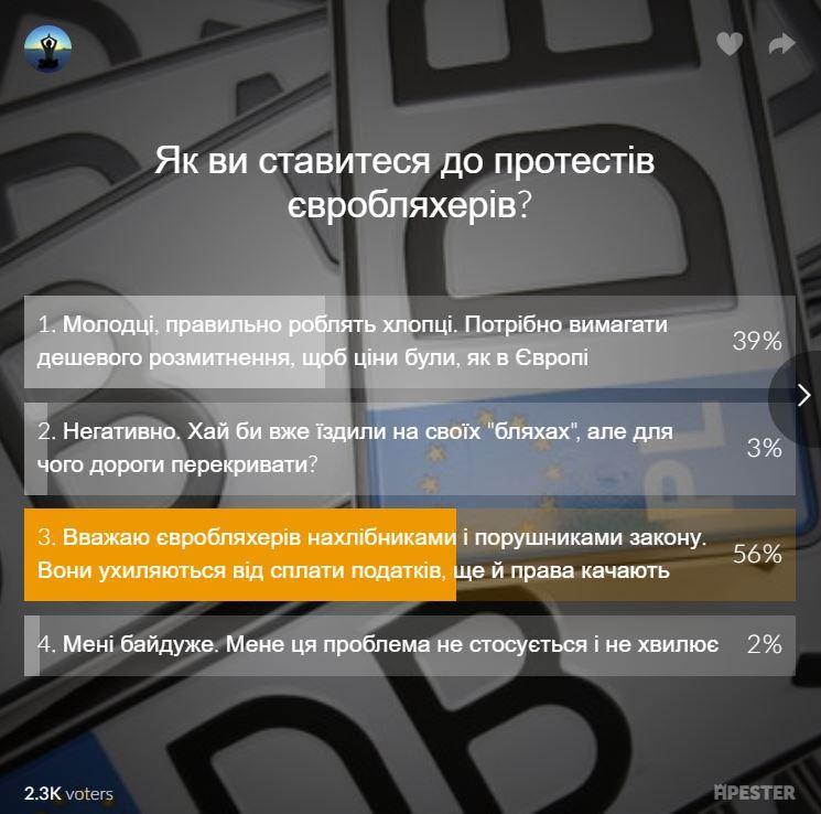 Результати опитування на сайті УНІАН / скріншот