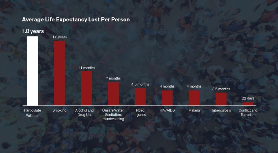 Сравнение величин уменьшения средней продолжительности жизни от разных факторов / фото AQLI