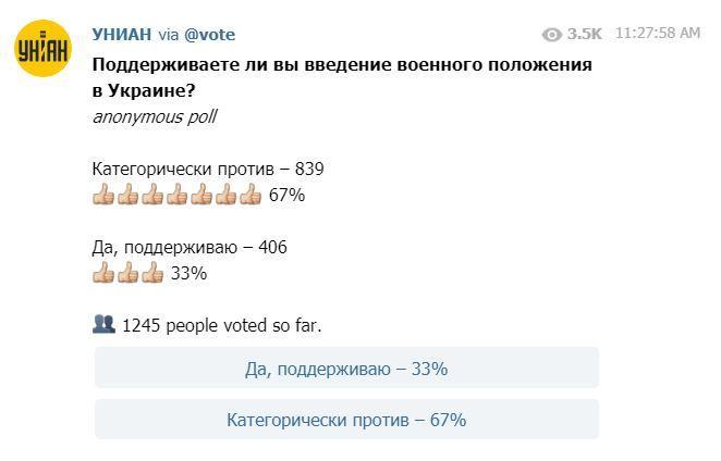 Голосование в мессенджере Telegram / скриншот