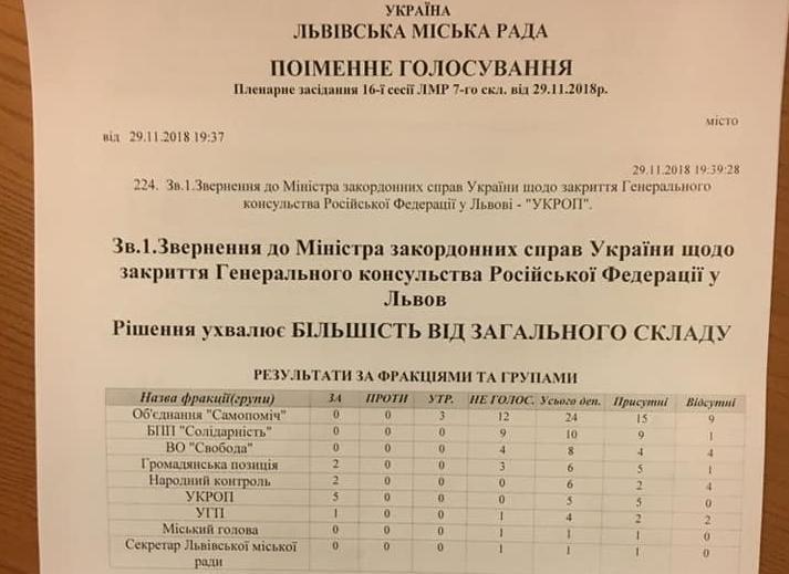 У Львівській міськраді не підтримали звернення про закриття Генконсульства РФ