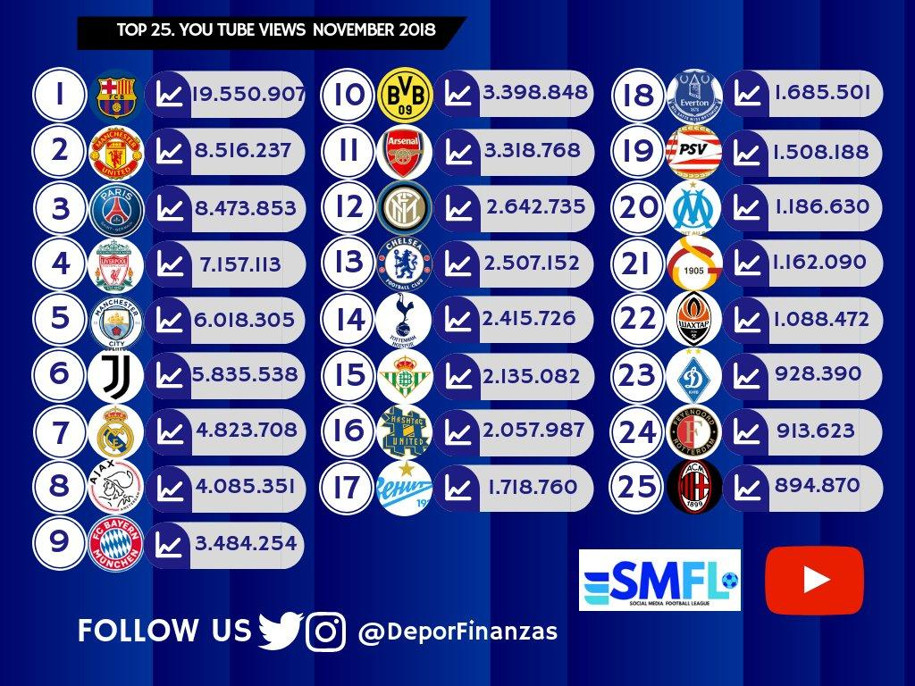 Шахтер опередил Динамо по количеству просмотров на клубном YouTube-канале / twitter.com/DeporFinanzas