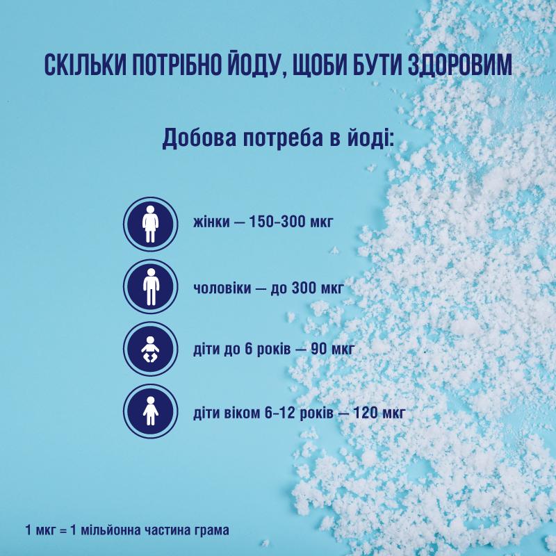 Створити надлишок йоду в організмі досить складно / фото facebook.com/moz.ukr