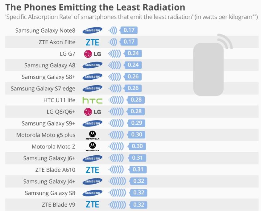 Также представлен рейтинг смартфонов с самым низким уровнем излучения \ @StatistaCharts
