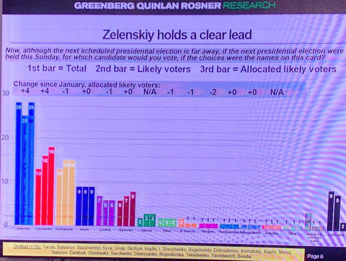 Результати опитування американськогоагентстваGreenberg Quinlan Rosner Research / t.me/LeshchenkoS